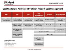 aPriori Completes Most Successful Quarter in Company History