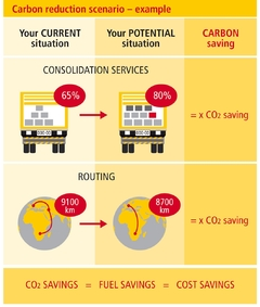 "DHL Provides Additional Control on ""Green"" Shipping Services"