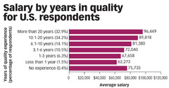 Quality Professionals' Salaries Continue to Keep Pace with Inflation, According to ASQ Salary Survey